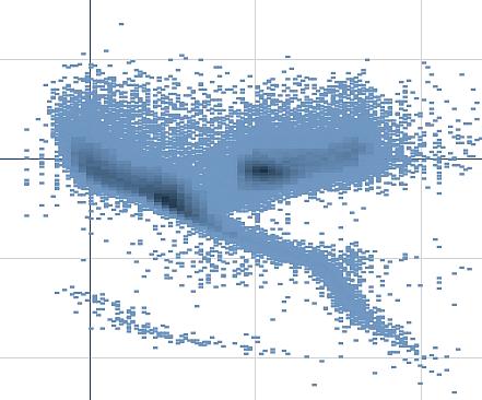 Punktdiagramm ‒ Qlik Sense