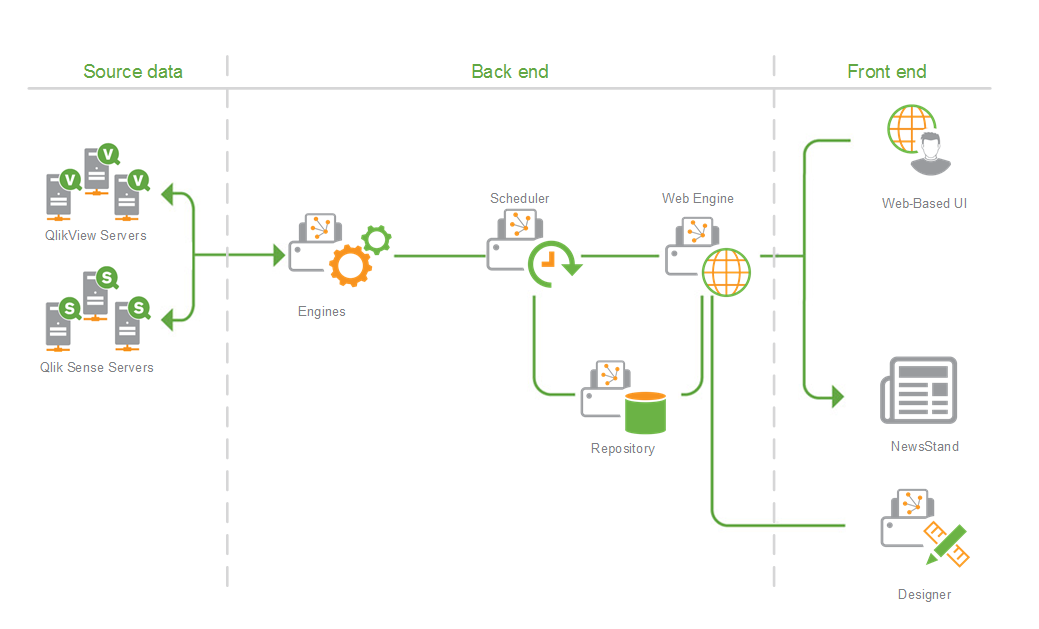 Single engine deployment qlik nprinting for Architecture qlikview