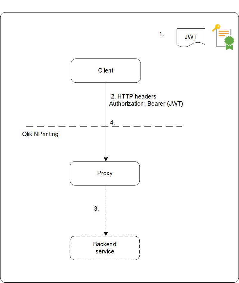 JWT authentication ‒ Qlik NPrinting