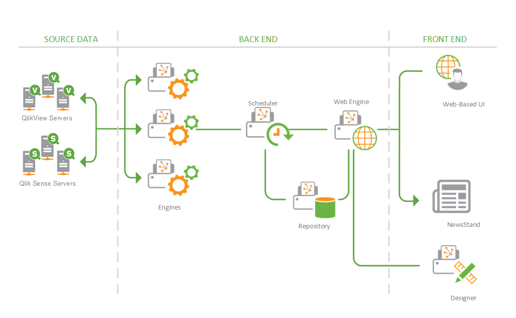 Multi engine deployment qlik nprinting for Architecture qlikview