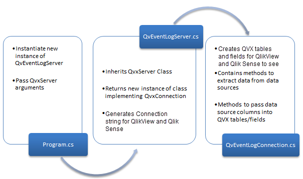 Implementing mandatory classes ‒ QlikView