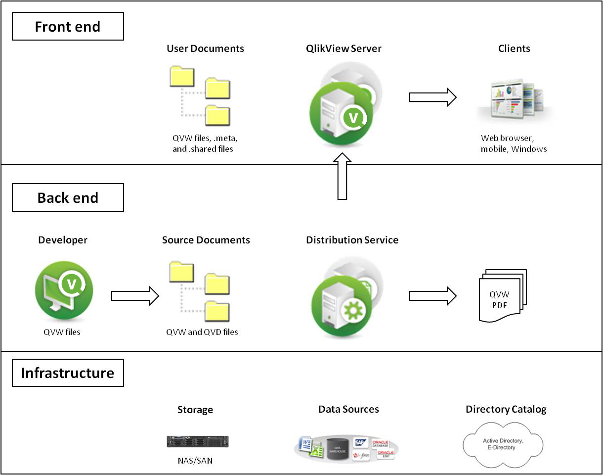 architecture qlikview