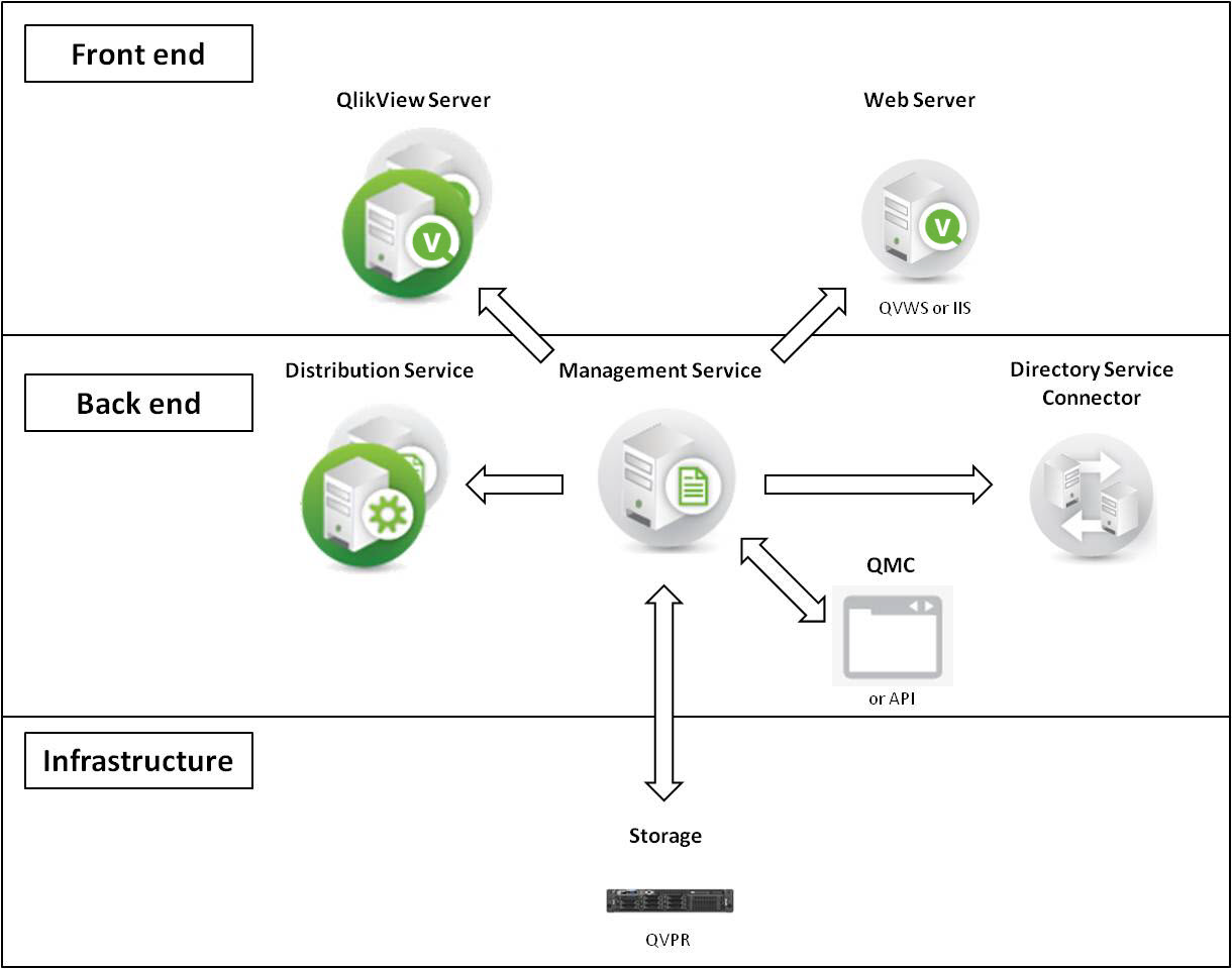 Architecture ‒ QlikView