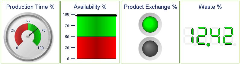 Gauge Chart ‒ QlikView