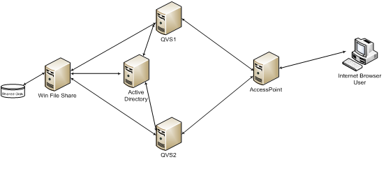 Clustering QlikView Servers ‒ QlikView