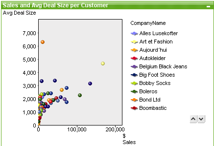 Scatter Chart Qlikview