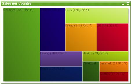 Block Chart ‒ Qlikview