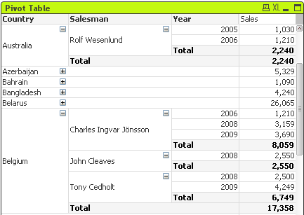 pivot table qlikview