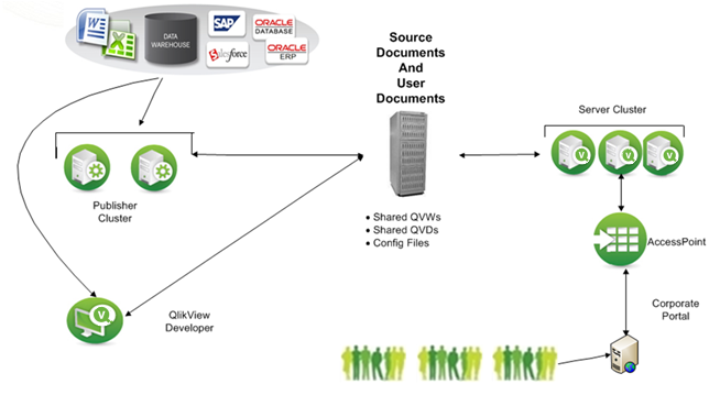 Clustering qlikview publisher qlikview documents created by qlikview developer are stored in the source documents folder qlikview publisher tasks are used to retrieve data and store the result ccuart Choice Image