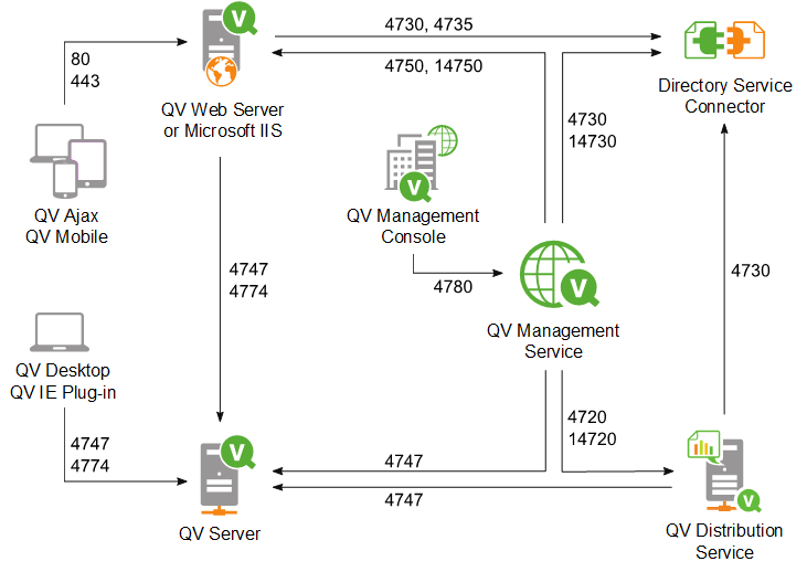 Ports qlikview for Architecture qlikview