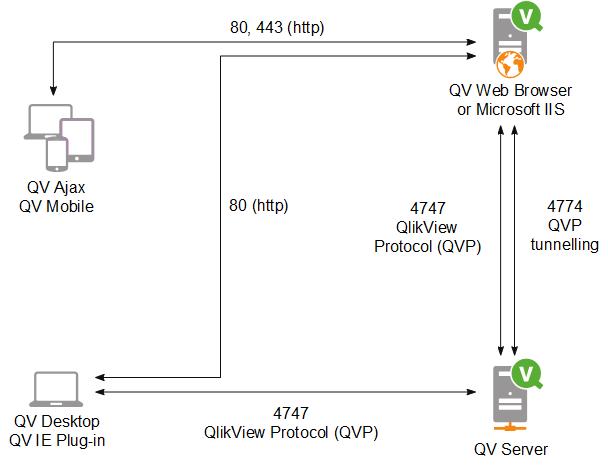 Architecture qlikview qlikview server client communication ccuart Choice Image