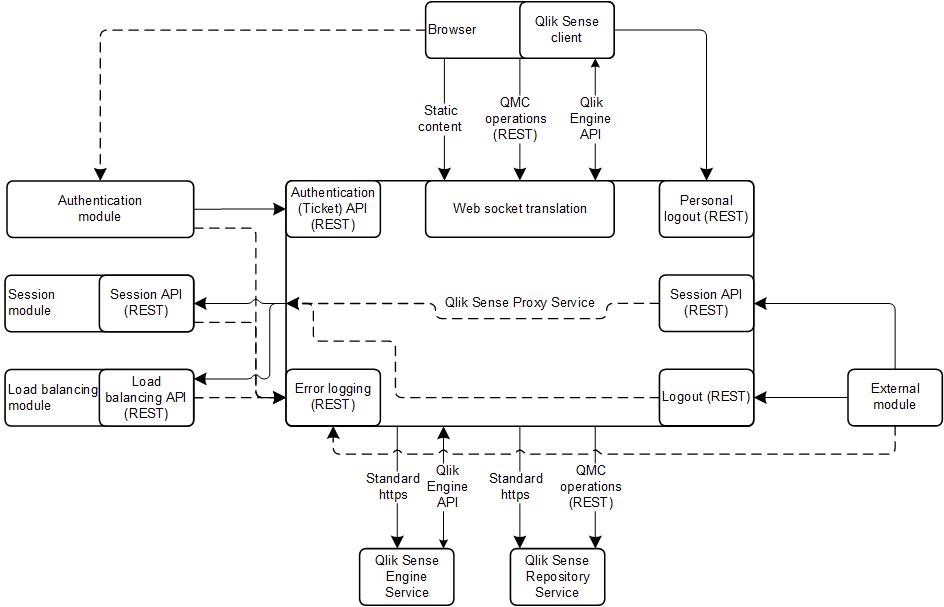 Architecture qlik sense developers for Architecture qlikview