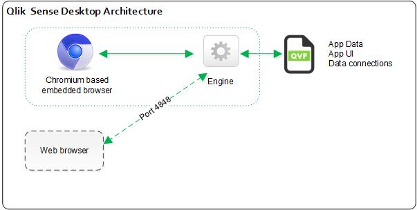 Qlik sense desktop architecture qlik sense developers for Architecture qlikview