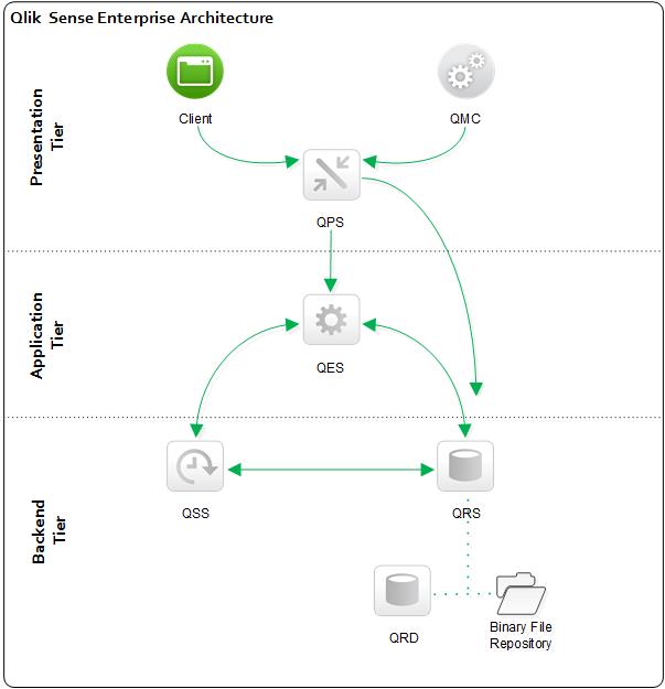 Qlik sense architecture qlik sense developers for Architecture qlikview