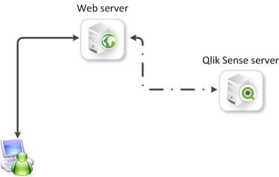 Normal mashup scenario ‒ Qlik Sense Developers