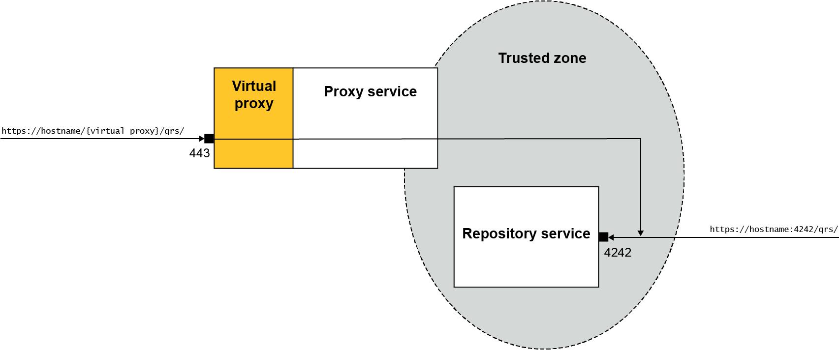 Connecting to the QRS API ‒ Qlik Sense Developers