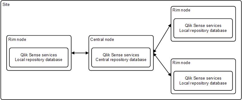 Architecture qlik sense for Architecture qlikview