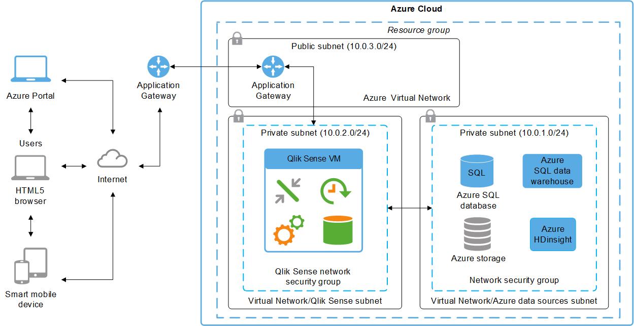 Azure deployment example qlik sense did this information help you ccuart Choice Image