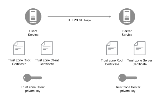 Service certificates ‒ Qlik Sense