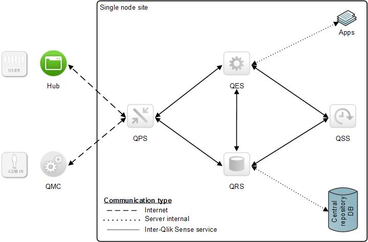 Basic single-node deployment example ‒ Qlik Sense