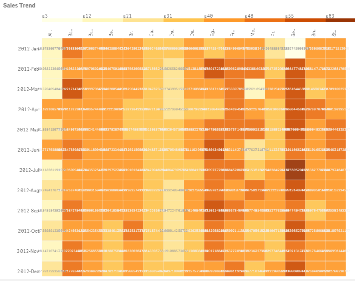 A heatmap with grid layout, data, and labels.