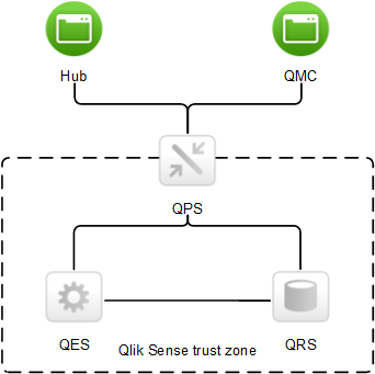 Network security qlik sense within the trust zone only services that belong to the specific qlik sense site can communicate with each other ccuart Choice Image