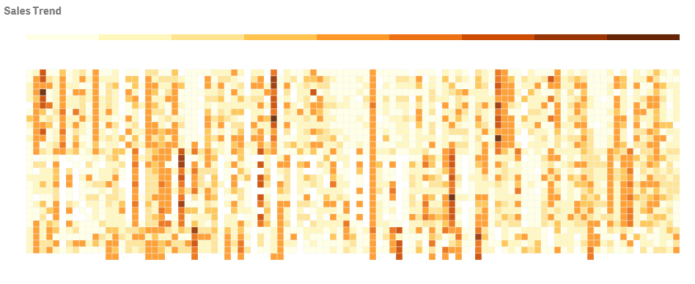 Heatmap chart extension ‒ Qlik Sense