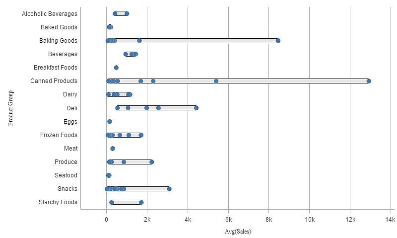 Distribution plot ‒ Qlik Sense