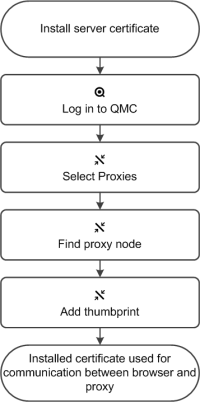 Changing a proxy certificate ‒ Qlik Sense
