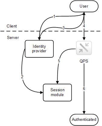 Session solution ‒ Qlik Sense