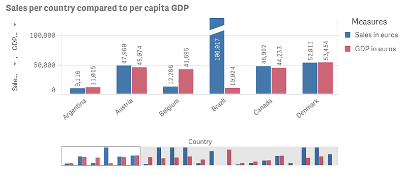 Bar Chart With Measures S In Euros And Gdp
