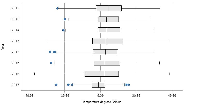When to use a box plot ‒ Qlik Sense