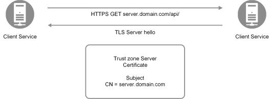 service certificates qlik sense