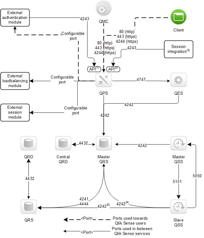 Ports in a default Qlik Sense installation ‒ Qlik Sense