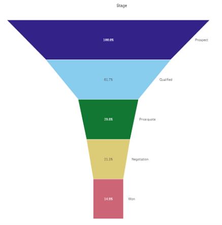 расширение Funnel Chart Qlik Sense